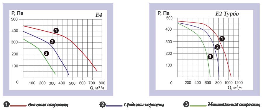 эльф эко 700 аэродинамические характеристики